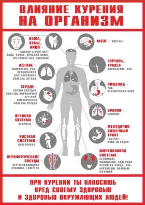 Плакат Вред курения