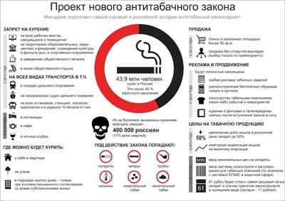 Плакат Проект нового антитабачного закона