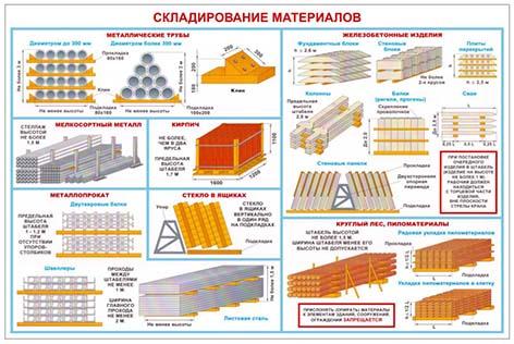 Плакат Складирование материалов