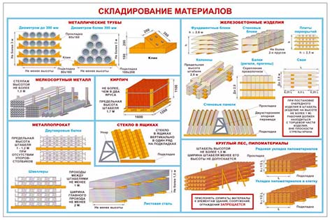 Стенд Складирование материалов, 400х600 мм