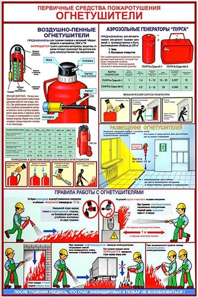 Первичные средства пожаротушения: ВОЗДУШНО-ПЕННЫЕ ОГНЕТУШИТЕЛИ