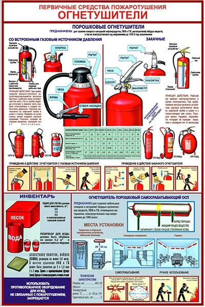 Первичные средства пожаротушения: ПОРОШКОВЫЕ ОГНЕТУШИТЕЛИ