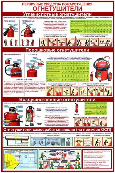 Первичные средства пожаротушения: ОГНЕТУШИТЕЛИ